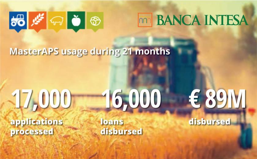 MasterAPS usage during 21 months in Banca Intesa Serbia